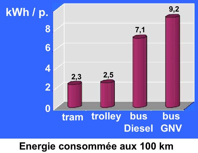 Consommation d'énergie par passager.