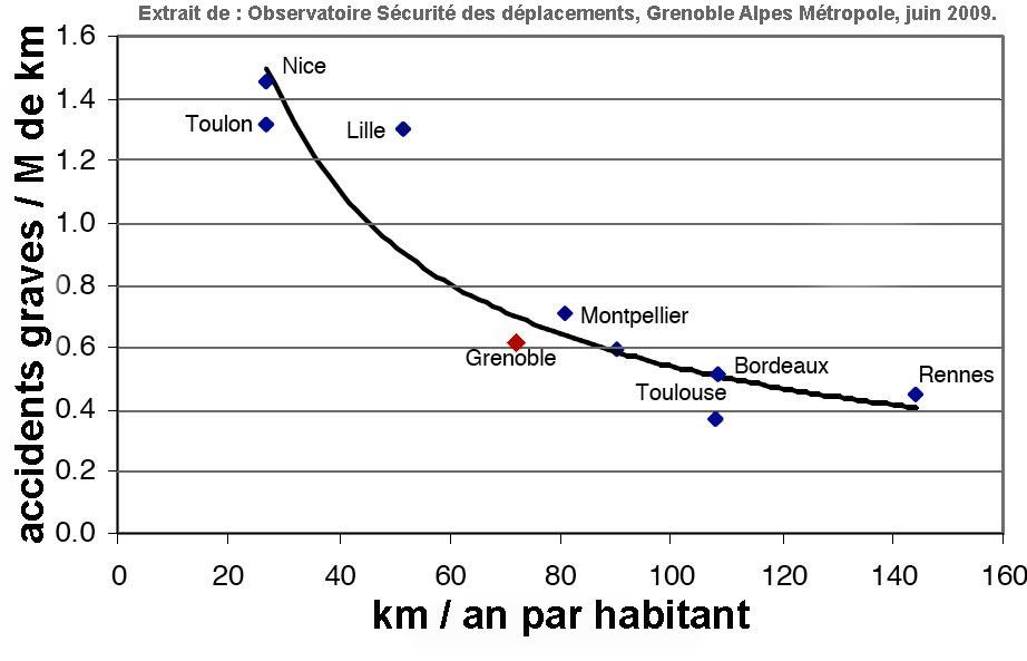 Sécurité des déplacements : impact positif du développement des modes doux